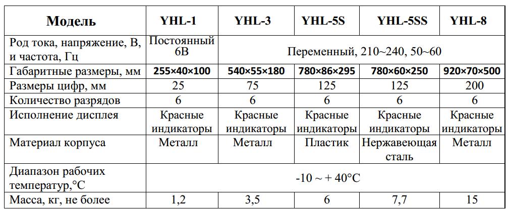 Технические характеристики табло ZEMIC YAOHUA YHL