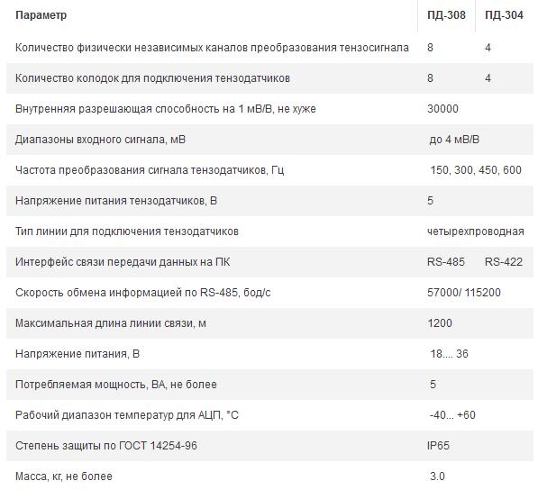 Технические характеристики ТЕНЗО-М ПД-308, ПД-304
