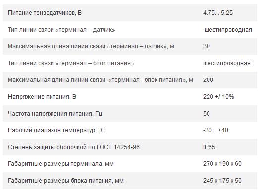 Технические характеристики ТЕНЗО-М ТВИ-025