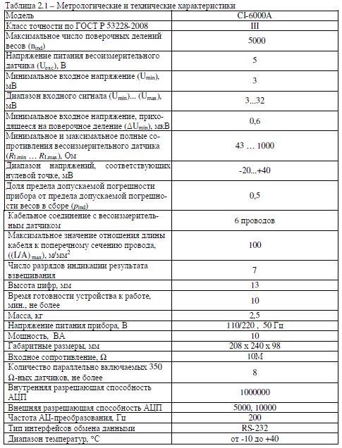 Технические характеристики CAS CI-6000A