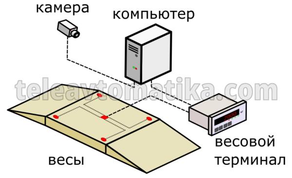 Схема подключения автомобильных весов и камер к системе управления