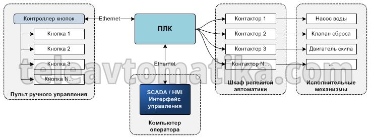Схема автоматики бетонного завода