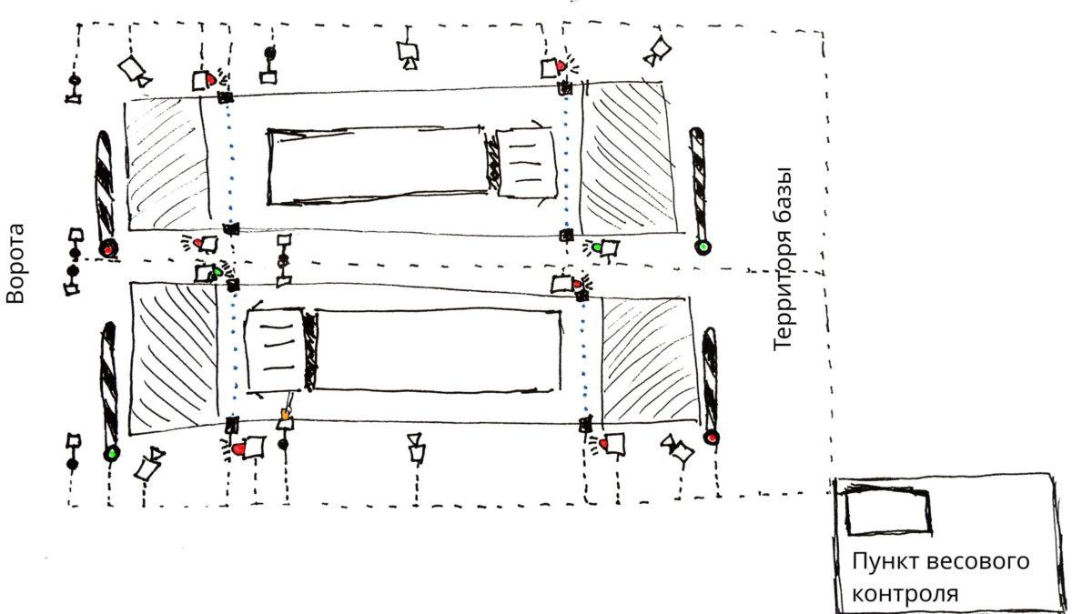 Реальная схема организации учёта на автомобильных весах на погрузочно-разгрузочном терминале